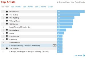 Top Artists on Smithylad's Last.FM for the last week