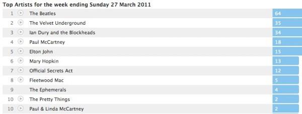 smithylad's Charts – week ending 270311